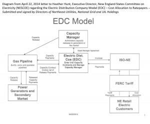 Diagram to NESCOE April 22