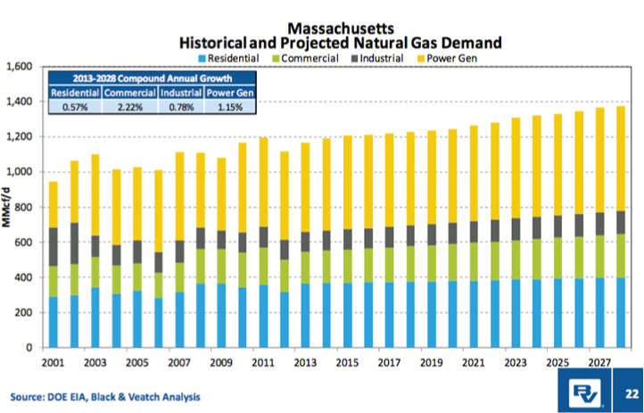 Massachusetts-Historical-and-Projected-Natural-Gas-Demand