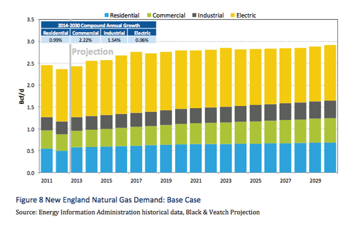 New-England-Natural-Gas-_Base-Case
